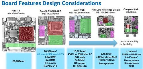 Intel IDF 2015