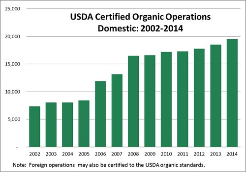 USDA Certified Organic Operations graphic