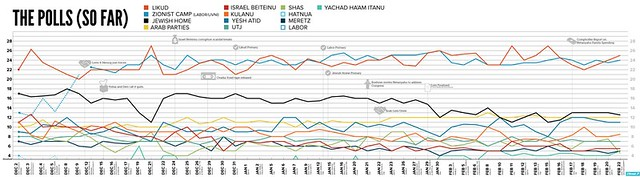 Israel 2015 poll trends