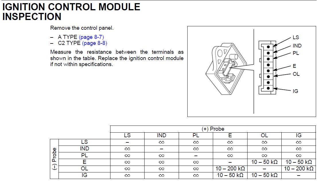 honda eu3000is wiring diagram wiring schematics Honda Eu3000is Wiring Diagram honda 3000 generator wiring diagram