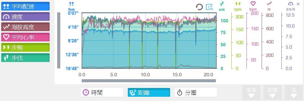 台北星光馬拉松-所有數據總和