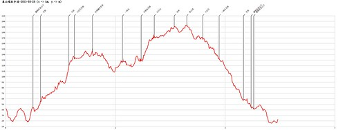象山環狀步道-2015-03-29-AltitudeChart