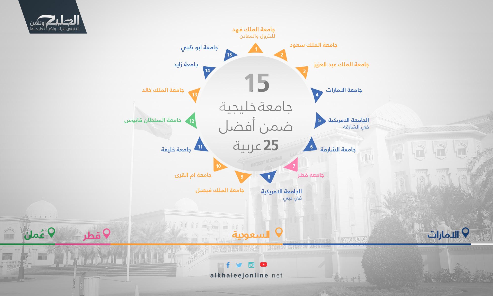 15-جامعة