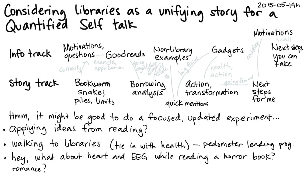 2015-05-14h Considering libraries as a unifying story for a Quantified Self talk -- index card #quantified #presentation #plans