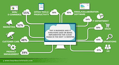 Enterprise Cloud Apps