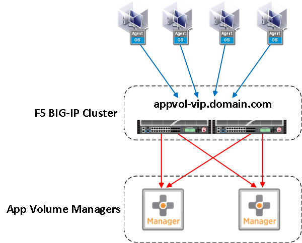 Appvolumes add multiple app volume manager addresses to the app increase the availability of my appvol mgrs there is still the small chance that f5 cluster may fail this would result in the app volume agents inside ccuart Choice Image