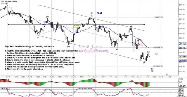 SPX - Intraday - May-19 1233 PM (15 min)
