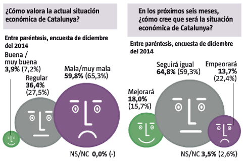 15e03 LV Pesimismo catalanes
