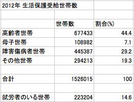 2012年 生活保護受給世帯数