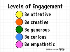 Levels of Engagement (2015) @ronmader