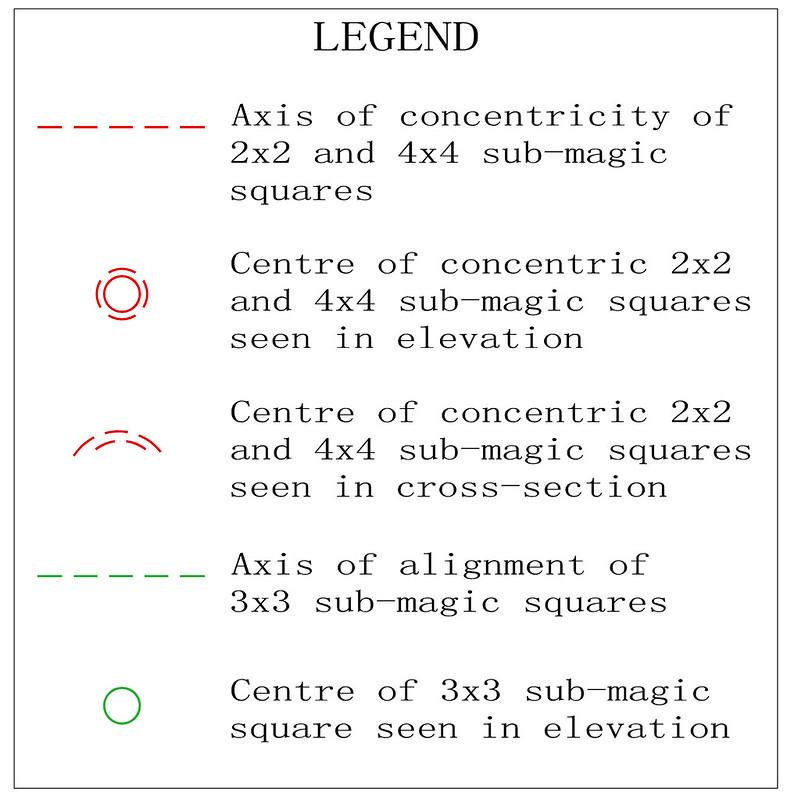 order 4 panmagic torus type T4.01 pandiagonal sub-squares diagram 3
