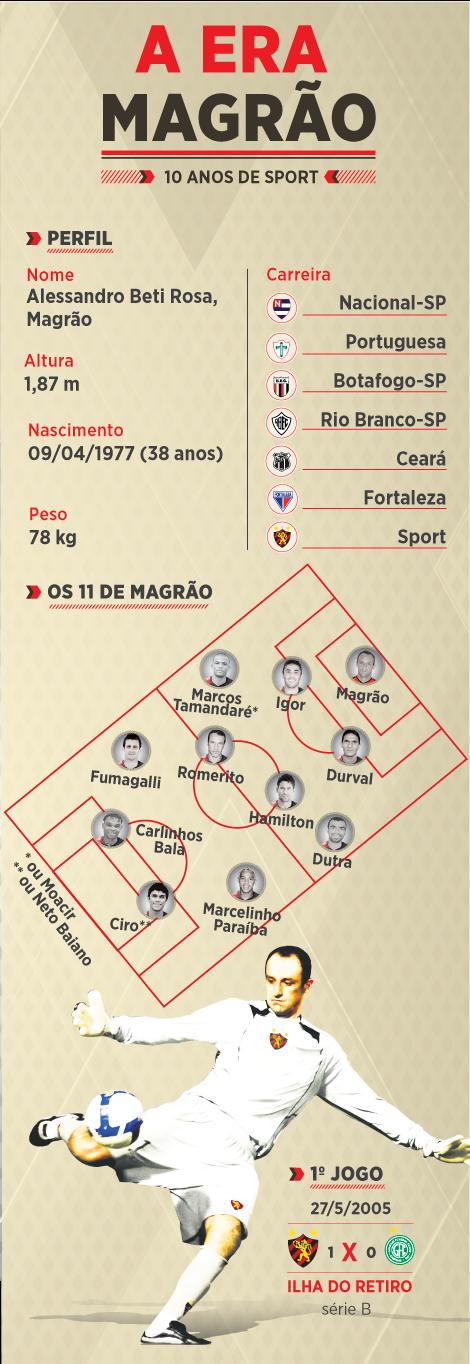 infografico_magrao10anos