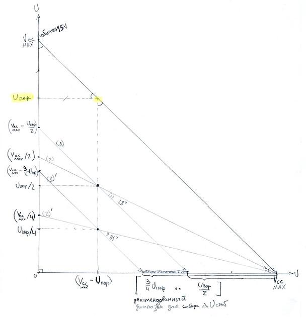 Рис.4 - Рекомендуемый диапазон выбора dUстаб. для Типовой схемы Рис.1