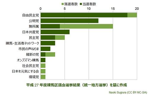 平成27年度練馬区議会選挙結果(統一地方選挙):当選者数と落選者数