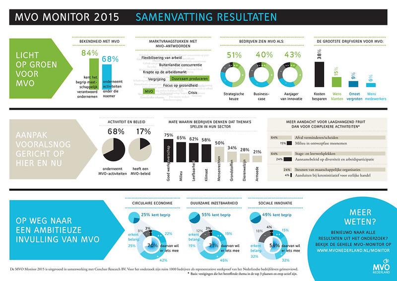 MVO_Monitor_2015_infosheet