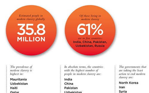 Global slavery index report