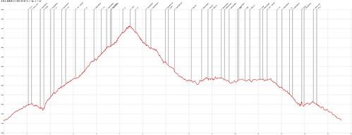加里山-鹿場登山口-2015-04-04-AltitudeChart