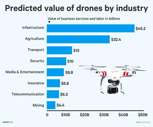 ti_graphics_drones-replacing-labor