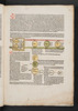 Hand coloured woodcut diagrams in Rolewinck, Werner: Fasciculus temporum
