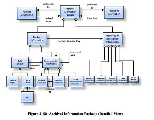 modèle de données OAIS