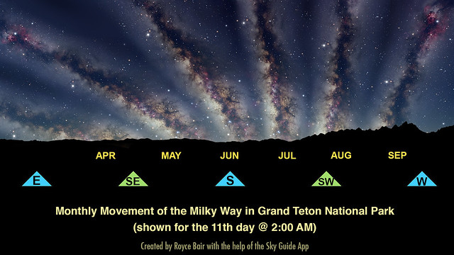 Monthly Milky Way Movement