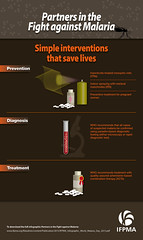 IFPMA Infographic-Partners in the Fight against Malaria: Simple interventions that save lives