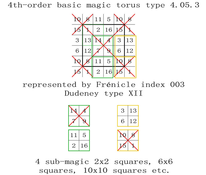 order 4 magic torus type T4.05.3 basic magic sub-magic 2x2 squares