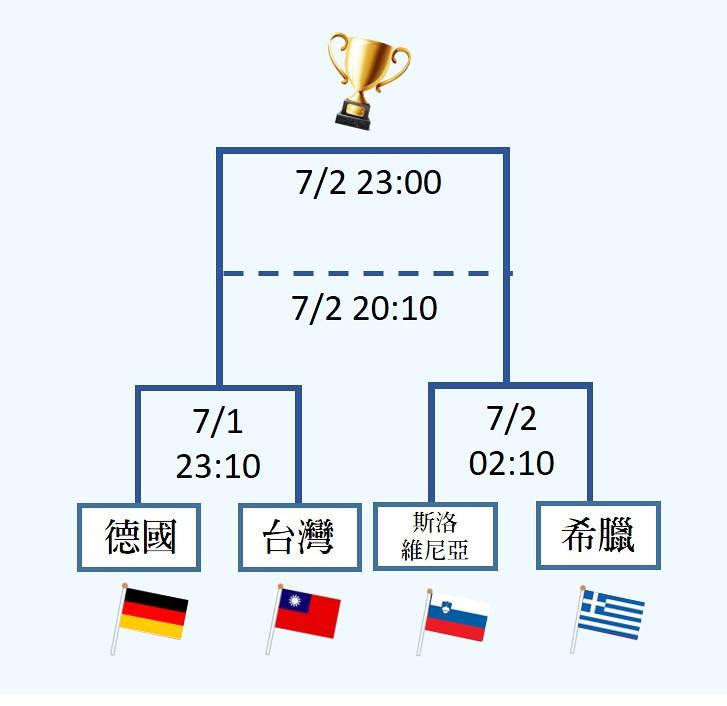 (5)FIVB第3級最終賽程。圖_簡育柔製。