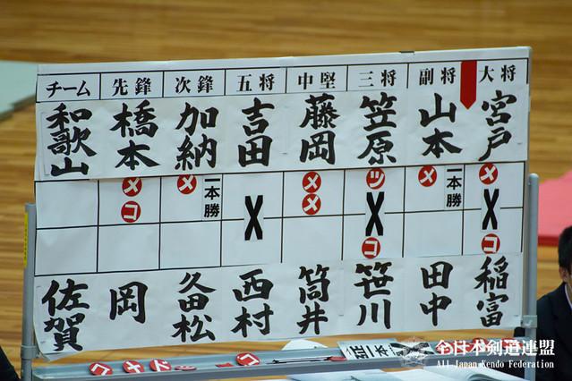 第63回全日本都道府県対抗剣道優勝大会 決勝スコア
