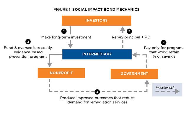 Fundraising-Social-Impact-Bond