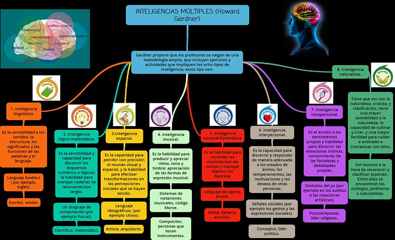 INTELIGENCIAS-MÚLTIPLES-Howard-Gardner.