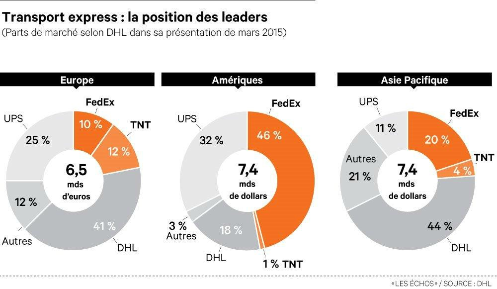 Tra,nsprot express : les parts de marché des leaders en 2014