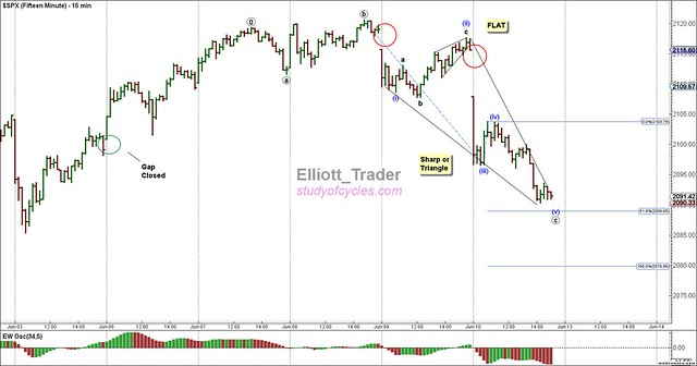 SPX - Fifteen Minute - Jun-10 1506 PM (15 min)