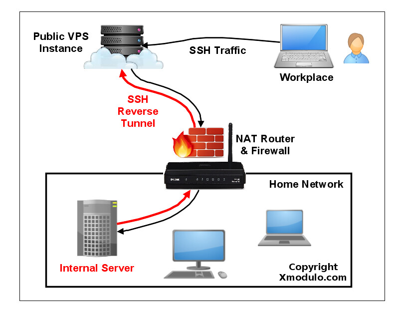 Firewall Home  work likewise Firewall Home  work moreover Firewall Home  work further  on edgerouter lite soho work firewall rules