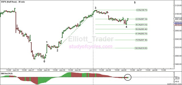 SPX - Half Hour - Jul-06 1112 AM (30 min)