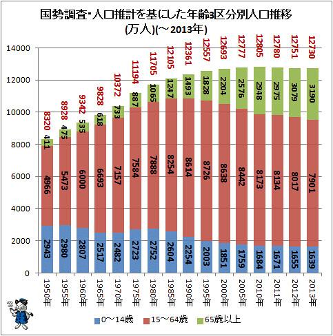国勢調査・人口推計を基にした年齢3区分別人口推移(万人)(-2013年)
