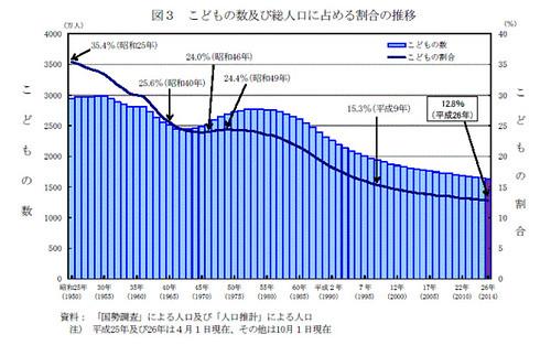 図3 こどもの数及び総人口に占める割合の推移