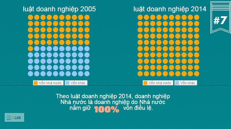 Luật Doanh nghiệp 2014