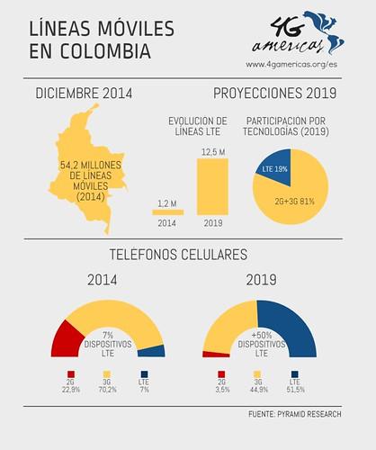 Lineas Moviles en Colombia Infografia