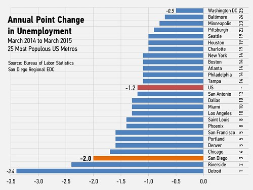 [Unmployment Chart]
