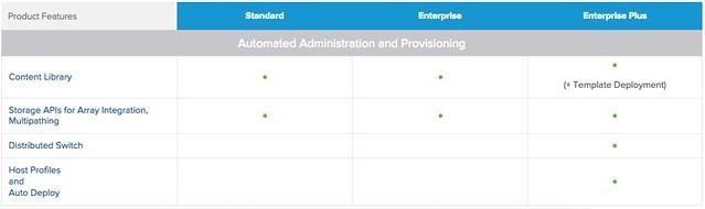 VAAI support in vSphere Standard