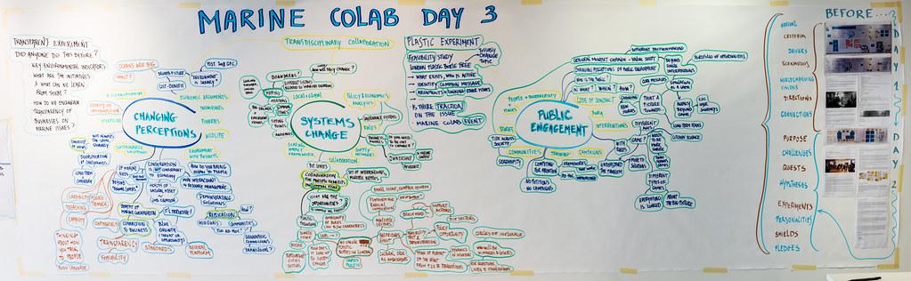 Marine CoLAB - workshop 3