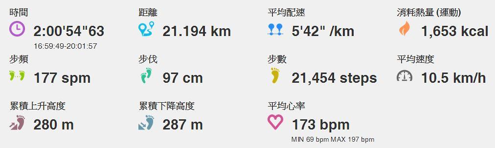 台北星光馬拉松-所有數據總和-3