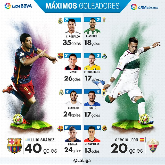 Liga BBVA (Jornada 38): Máximos Goleadores