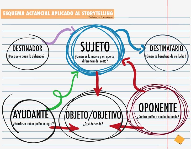 sistema-actancial-storytelling