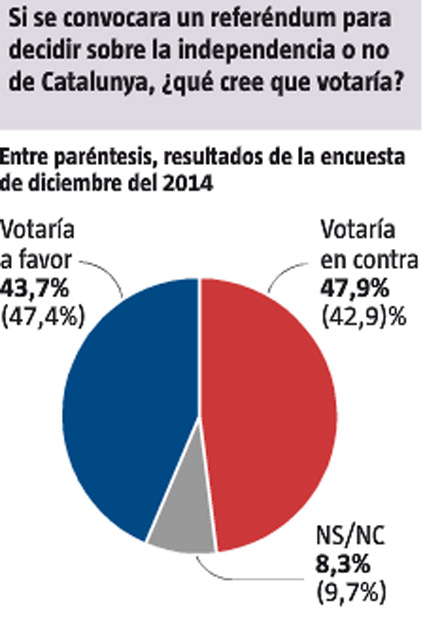 15e02 LV Los catalanes y la indepe 2