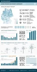 Wind Power Factsheet Germany 2014