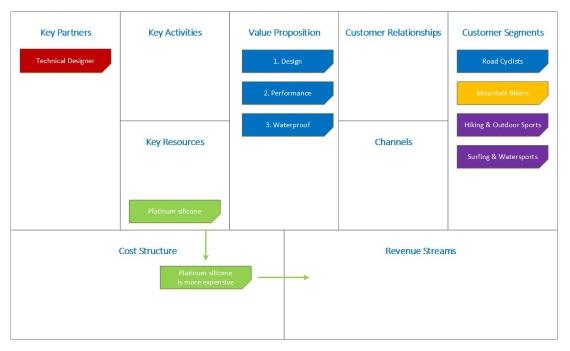 LockBox Wallet Business Model Canvas
