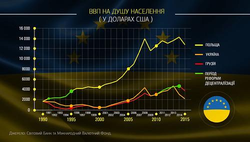 Юрій Благодир: «Реформа децентралізації: що Україна може запозичити у Польщі та Грузії»