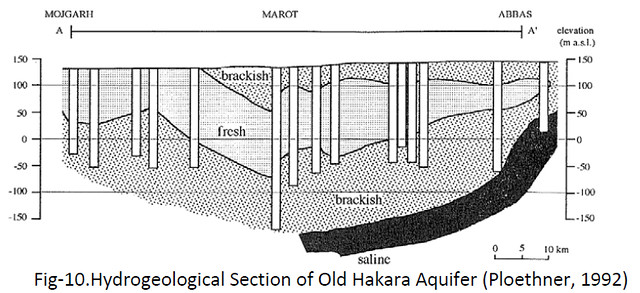 Hydrogeological Section of Old Hakara Aquifer (Ploethner, 1992)